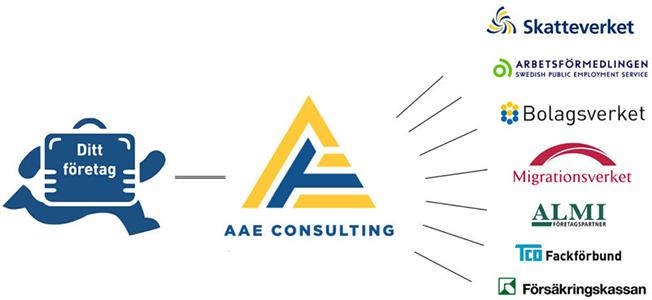 AAE Consulting Processbild
